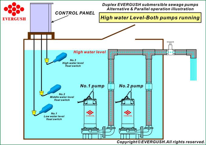 Mô hình bơm chìm nước thải hoạt động ở mức nước cao