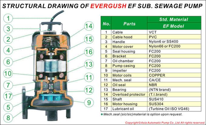 Cấu trúc của máy bơm chìm nước thải EF