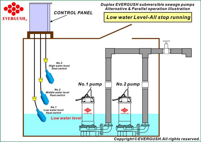 Mô hình hoạt động của bơm ở mực nước thấp