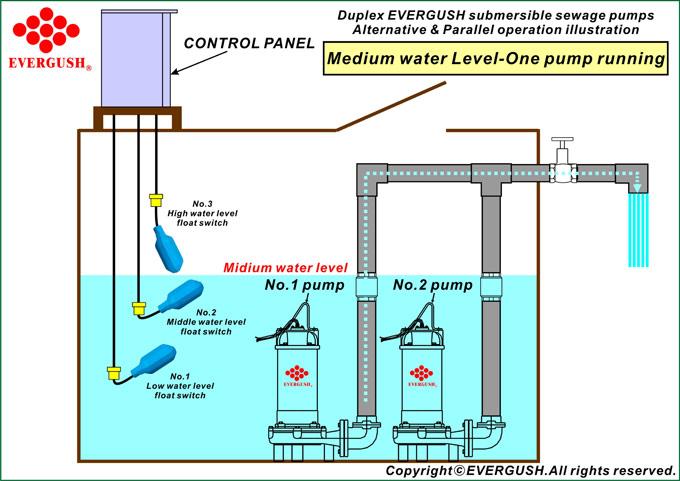 Mô hình hoạt động của bơm chìm nước thải bùn loãng series EF ở mực nước trung bình