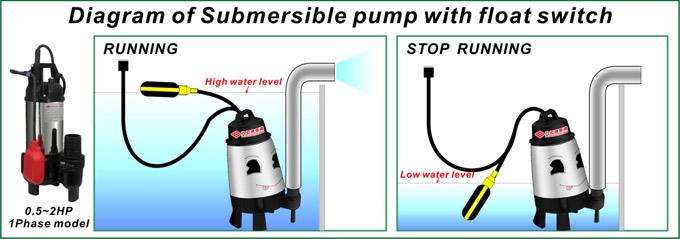 Mô hình hoạt động của máy bơm chìm nước thải EF kết hợp với phao tự động