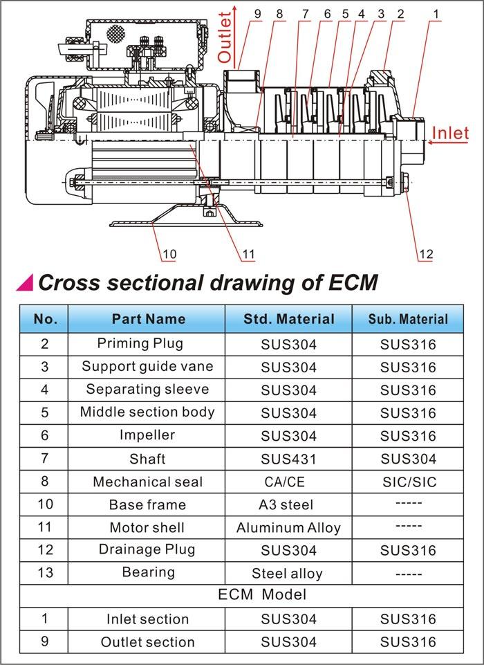 Cấu tạo bơm ECM
